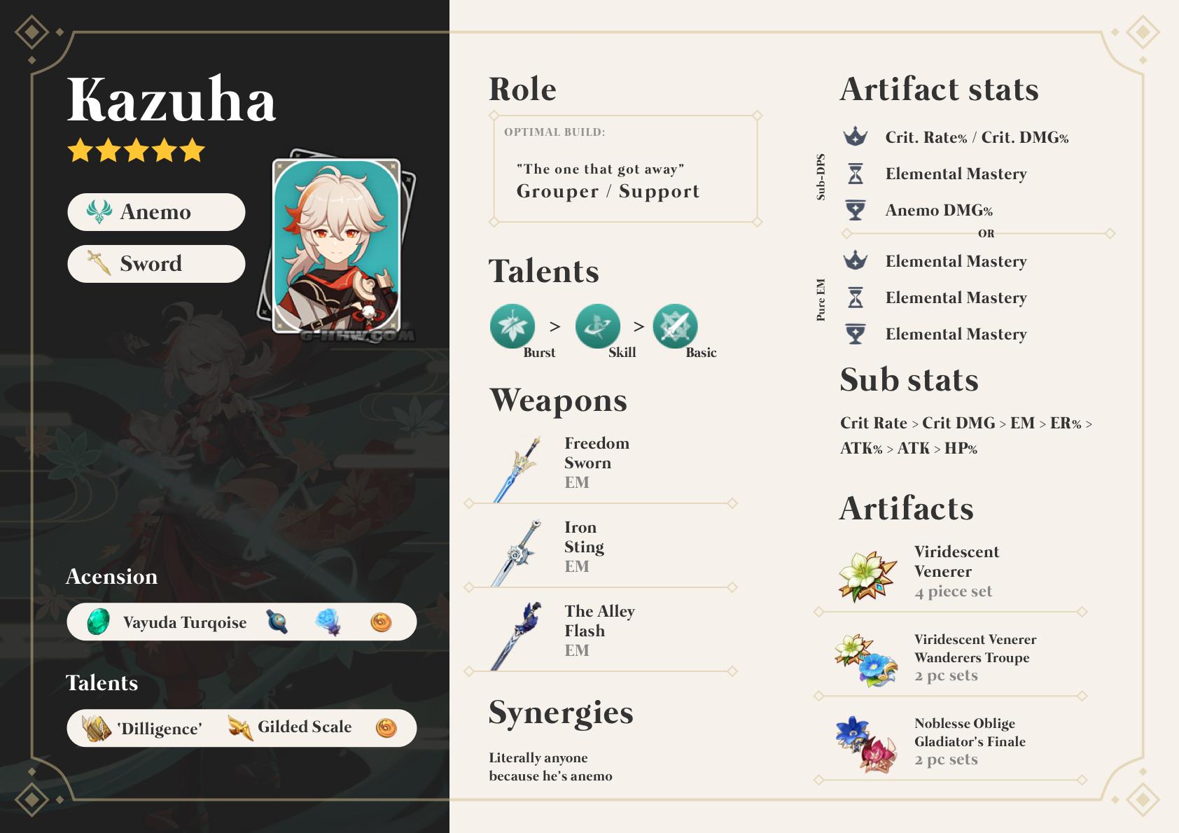 Kazuha-Support